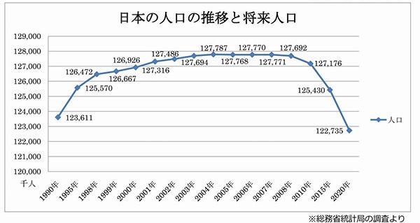 日本出生数两年连续减少100万 不婚趋势不断持续