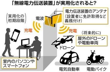 日本总务省 无线电力传输