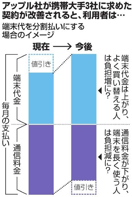 日本iPhone通信费有望降低 docomo将研讨实施计划
