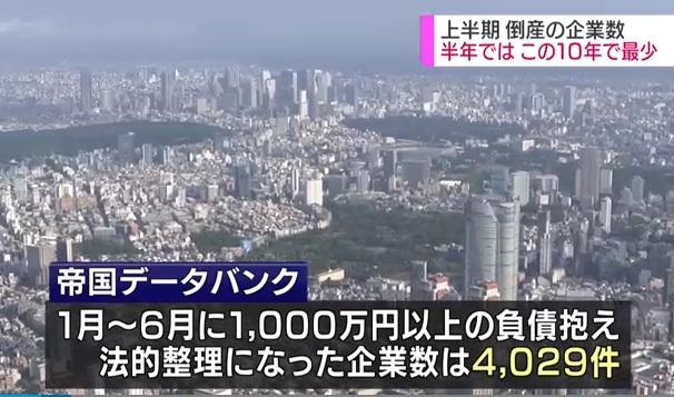 日本2018年上半年破产企业为4000多家 为过去10年最低