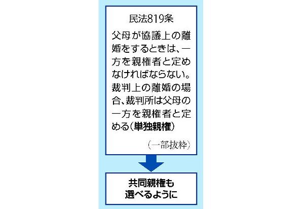 日本《共同监护权》新制度的相关讨论