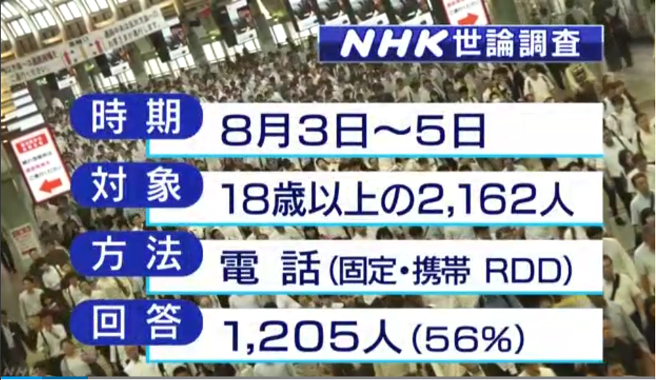 NHK 民意调查 RDD