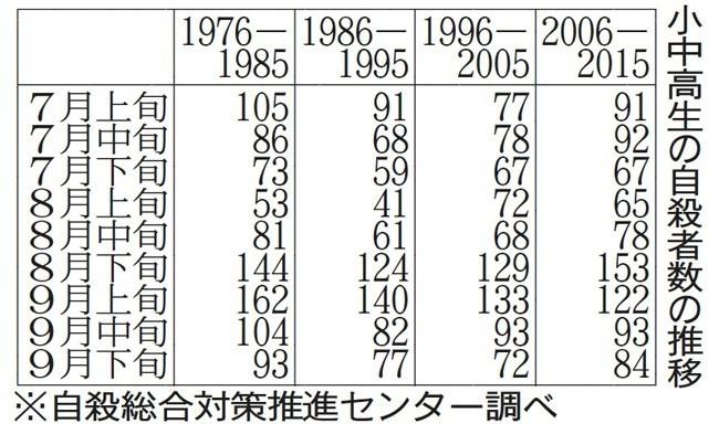 日本自杀综合对策推进中心发布儿童自杀数据及对策处理
