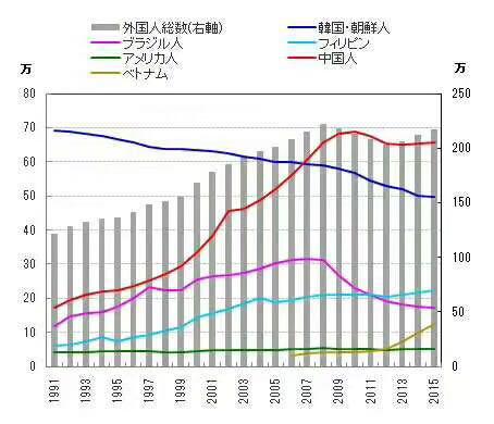 在日外国人数多达263万人 刷新历史纪录