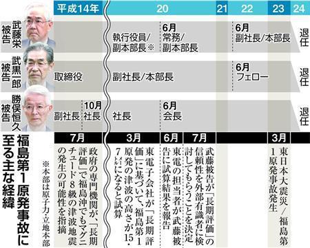 日本福岛核电站事故第30次公审 被告原东电副社长武藤主张无罪 ... ...