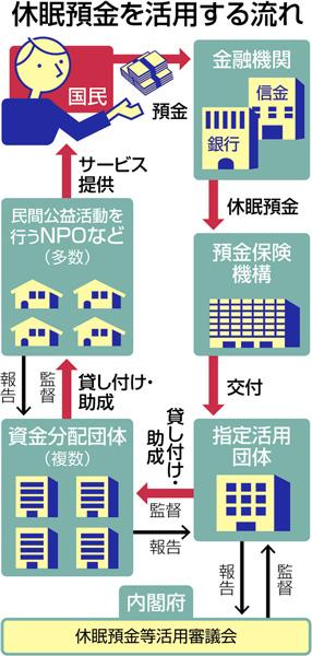日本一年700亿日元的国民休眠存款将用于公益上