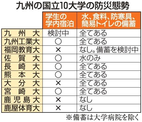 日本九州10所国立大学防灾调查 仅有5所能为受灾学生提供住宿 ... ...