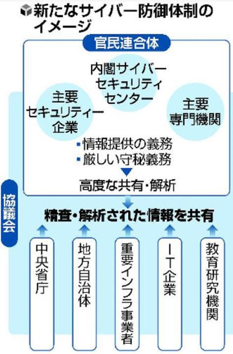 日本政府设立官民联合体制应对网络攻击