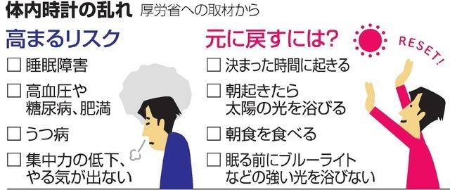 生物钟紊乱将导致疾病 日本厚劳省通过AI收集分析数据寻找改善方案 ... ...