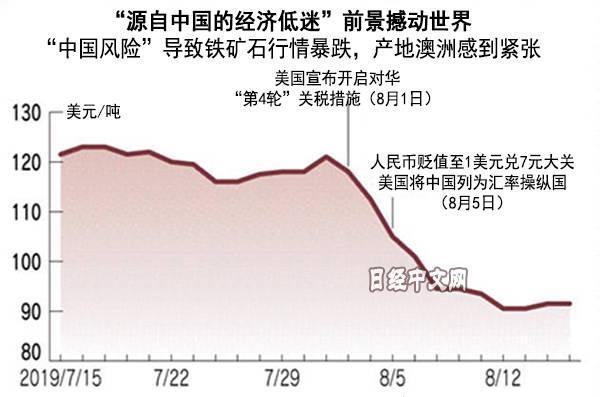 """""""世界经济比想象的更依赖中国"""""""