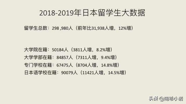 《2019年日本留学大数据报告》