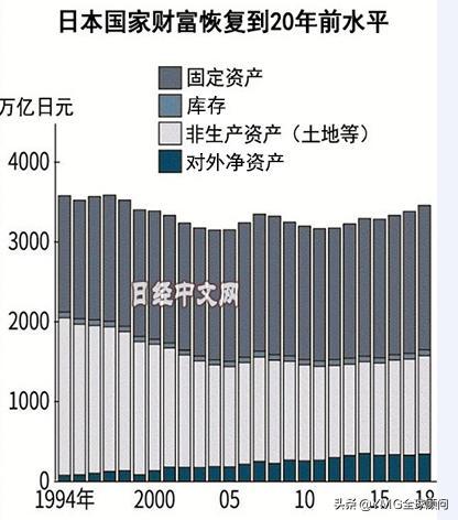 日本国家财富恢复至20年前水平