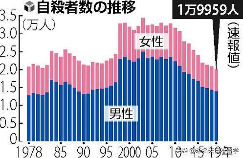 日本公布2019年自杀人数,将近2万人,还是有史以来最低的
