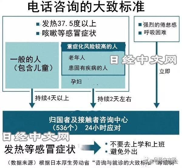 日本政府建议发热4天以上打电话咨询