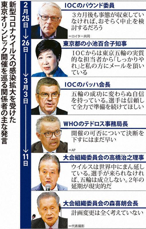 日本能承担东京奥运会延期或取消吗?来看看日本媒体算的帐