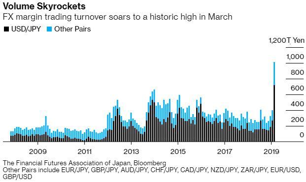 """疫情下,大批日本人宅家炒外汇,保证金账户交易量翻番!此时政府发放""""安倍口罩""""却被曝出有质量问题"""