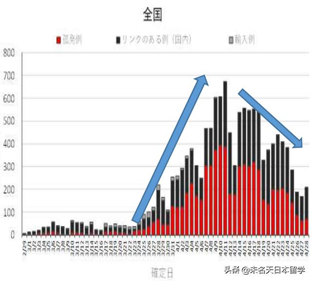 日本成功度过疫情传染高峰期,死亡率之低堪称奇迹