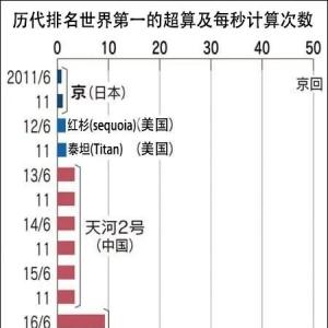 超算500强日本登顶中国最高仅排第4,咋回事?