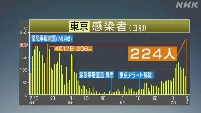 东京今日新增224名感染者,创出历史新高;日本要开始旅游补助 ...
