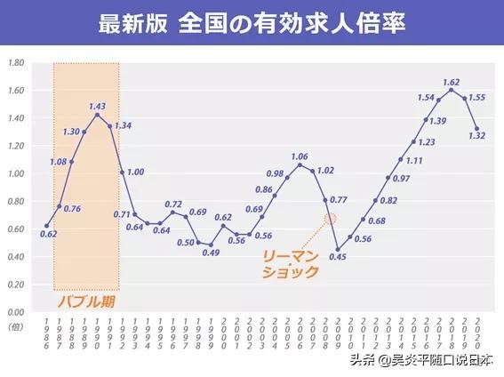 东京大阪有效求人倍率双双跌破1,日本就业寒冬已经来临?