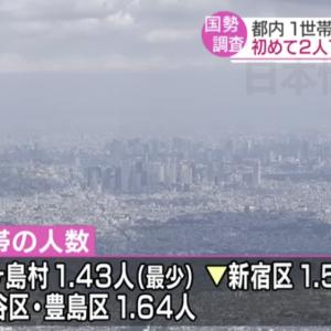 日本国势调查东京每家户人口首度不到2人