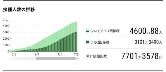 日本疫苗接种攻略!在日留学生疫苗接种流程及接种后的反应